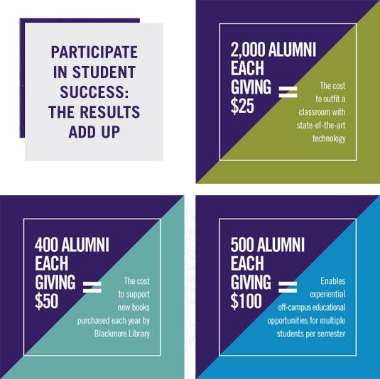 Participate in Student Success
